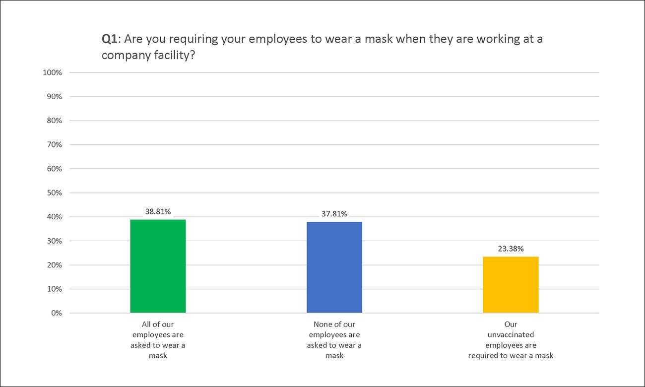 Employco COVID Survey Results: Q1