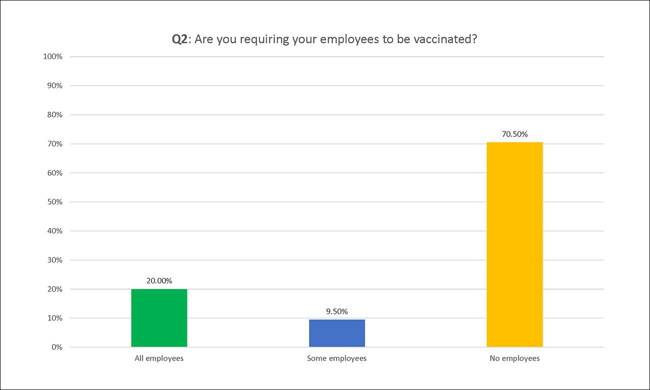 Employco COVID Survey Results: Q2