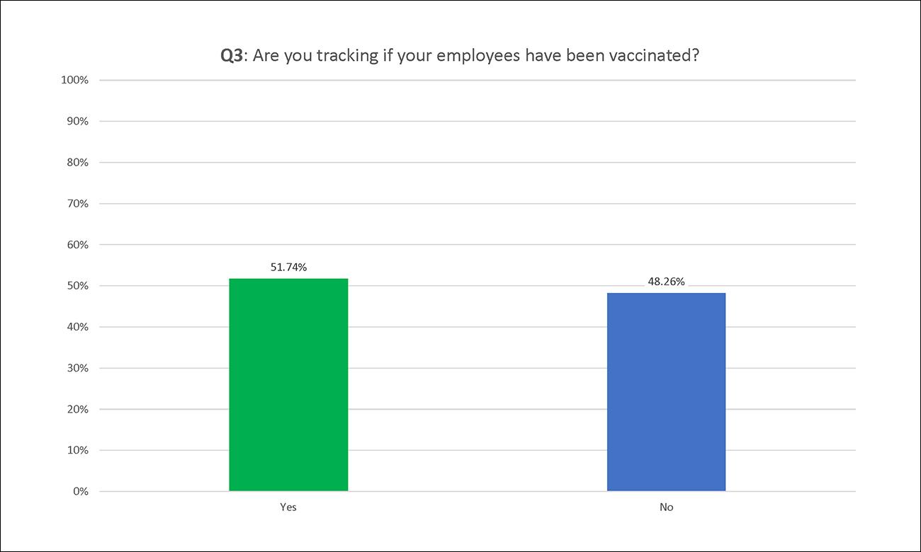 Employco COVID Survey Results: Q3