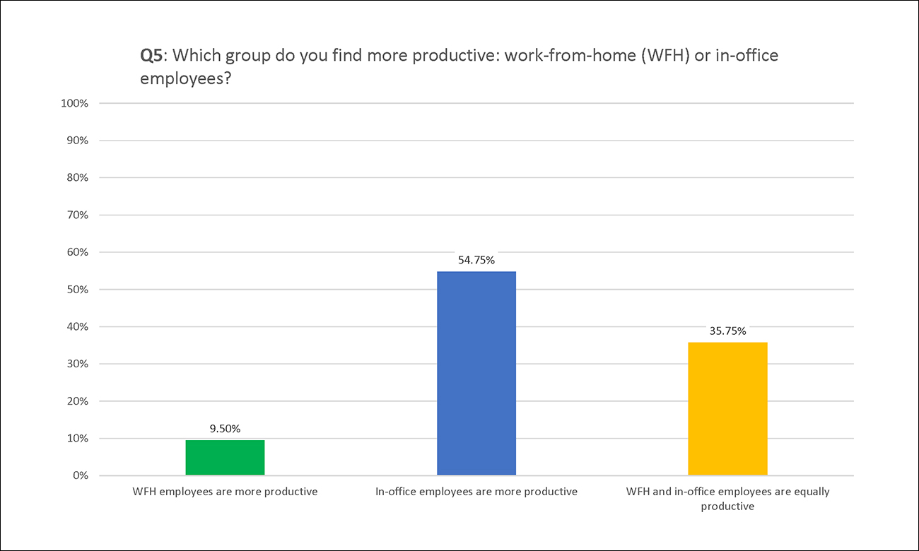 Employco COVID Survey Results: Q5