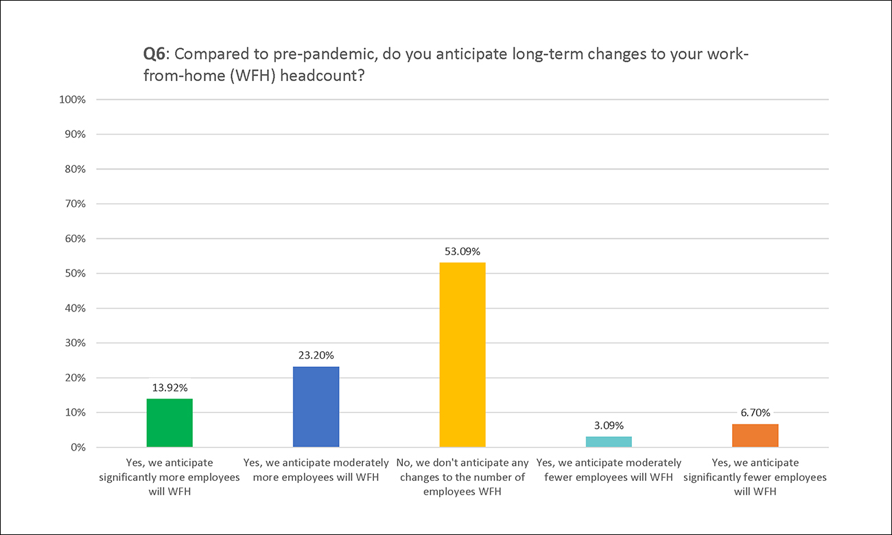 Employco COVID Survey Results: Q6